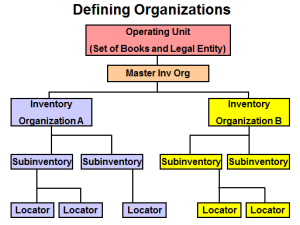 Inventory Org Structure